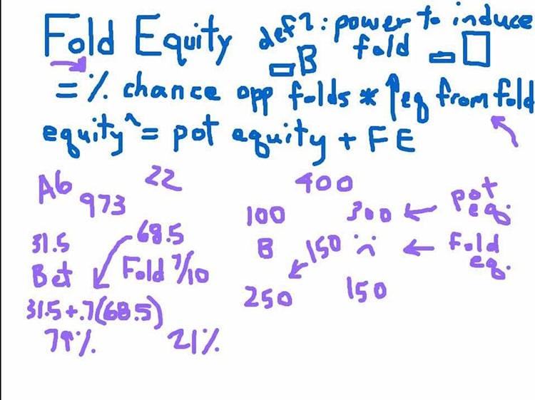 Strategie della fold equity
